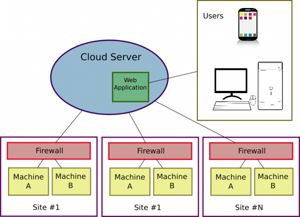 IOT Protocols: MQTT vs CoAP vs HTTP – BEC Systems